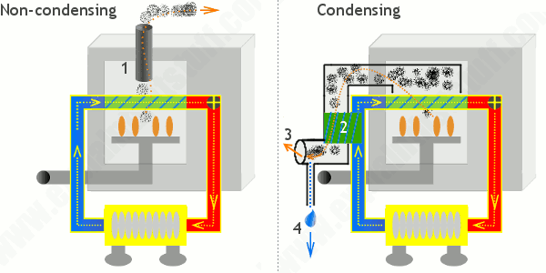 Condensing Boiler Vs Conventional Boiler Remodeling Cost