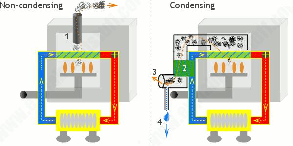 Condensing Boiler vs Conventional Boiler