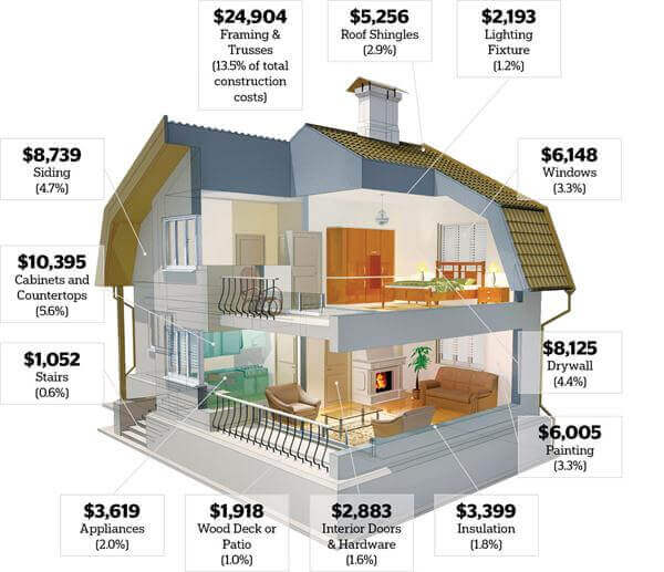 House building calculator estimate the cost of for Floor plans and estimated cost to build