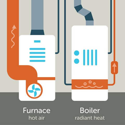 Furnace vs boiler heating
