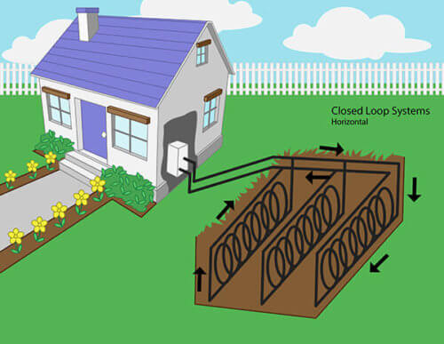 Geothermal Heat Pump System - Horizontal Closed Loop