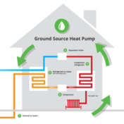 Installation Of Geothermal Heating and Cooling System
