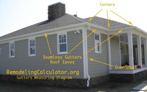 Gutter Installation Cost Calculator Estimate Prices For Seamless