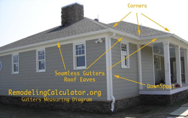 Gutters measuring diagram for Cost to roof a house calculator