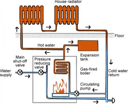 hydronic heating system overview