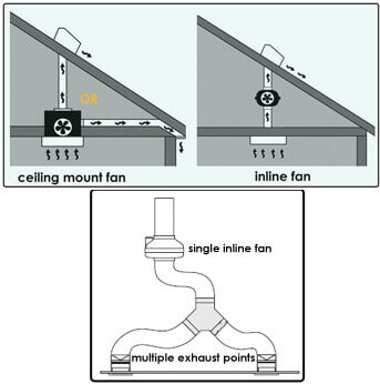 How to choose a bathroom vent fan inline bathroom vent fan ceiling mounted aloadofball Image collections